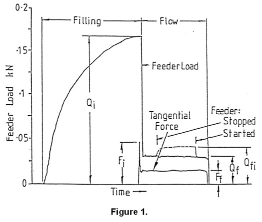 feeder loads comparing initial bin fill conditions flow conditions